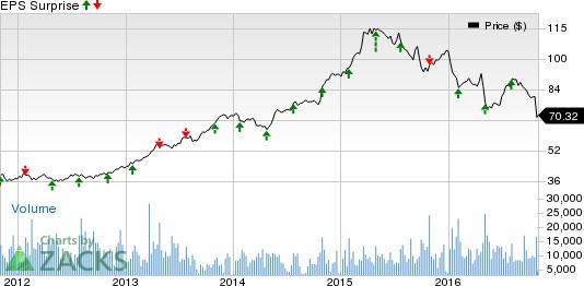 Dental Stocks' Earnings Roster for Nov 2: ABC, HSIC, HYH