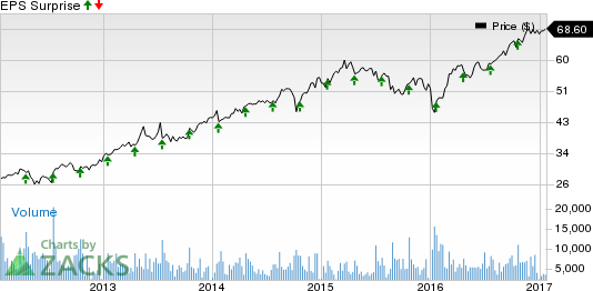 Amphenol (APH) Q4 Earnings: Stock Likely to Disappoint?