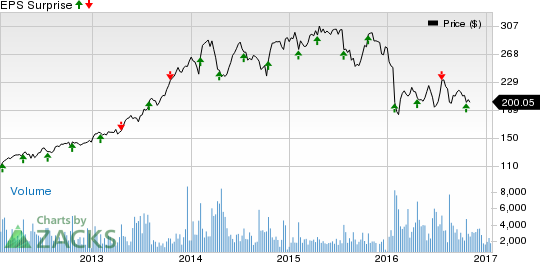 Alliance Data (ADS) to Report Q4 Earnings: A Beat in Store?