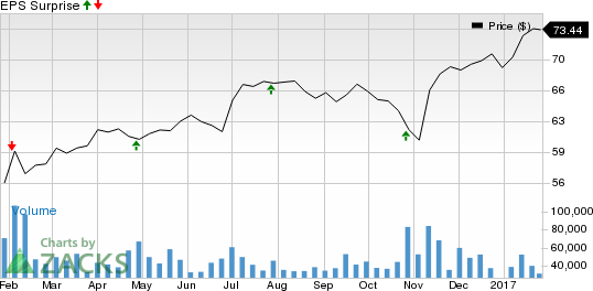 Comcast (CMCSA) Tops Q4 Earnings and Revenues, Shares Up