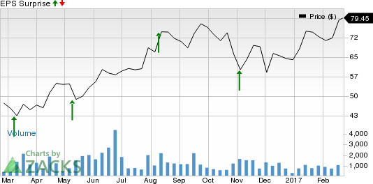 Can Penumbra (PEN) Spring a Surprise this Earnings Season?