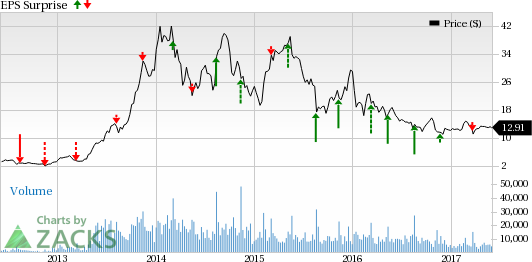 Is Canadian Solar (CSIQ) Set to Disappoint in Q1 Earnings?