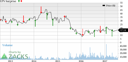 Allegheny (ATI) Q2 Earnings and Sales Beat Estimate