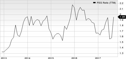 Rockwell Collins, Inc. PEG Ratio (TTM)