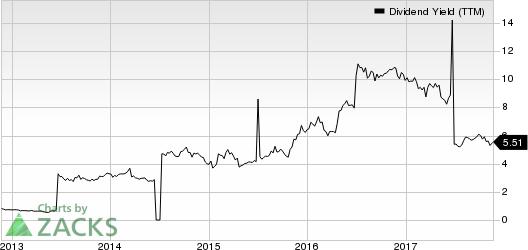 Huaneng Power International, Inc. Dividend Yield (TTM)
