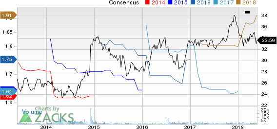 Hawaiian Electric Industries, Inc. Price and Consensus