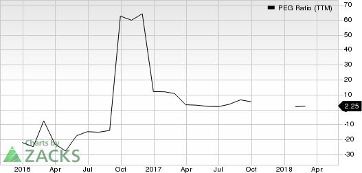 Parsley Energy, Inc. PEG Ratio (TTM)