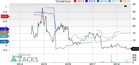 Ardelyx, Inc. Price and Consensus