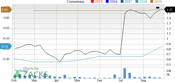 Top-Ranked Tech Stocks Trading Under $10 With Room to Run:RadiSys Corporation (RSYS)