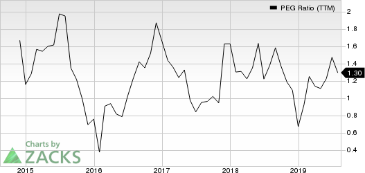 Boot Barn Holdings, Inc. PEG Ratio (TTM)