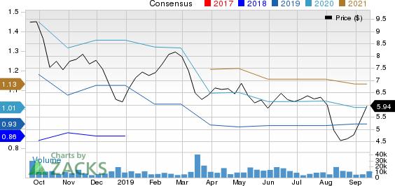 ADT Inc. Price and Consensus