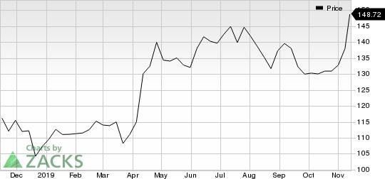 The Walt Disney Company Price