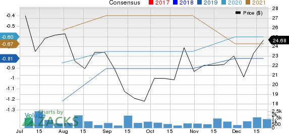 Fiverr International Lt. Price and Consensus
