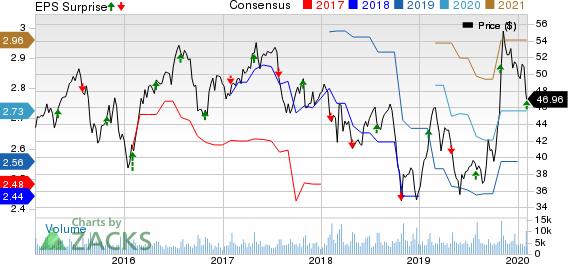 Leggett & Platt, Incorporated Price, Consensus and EPS Surprise