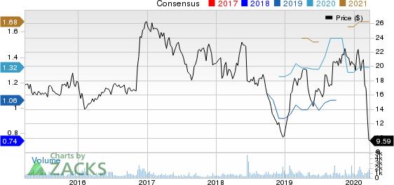 Griffon Corporation Price and Consensus