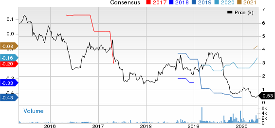 Reeds, Inc. Price and Consensus