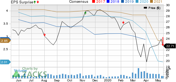 Honda Motor Co Ltd Price, Consensus and EPS Surprise
