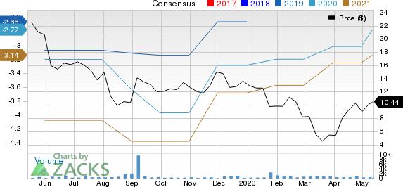 Autolus Therapeutics PLC Sponsored ADR Price and Consensus