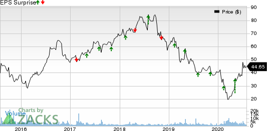 Nu Skin Enterprises, Inc. Price and EPS Surprise
