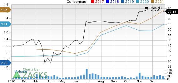CoreLogic, Inc. Price and Consensus