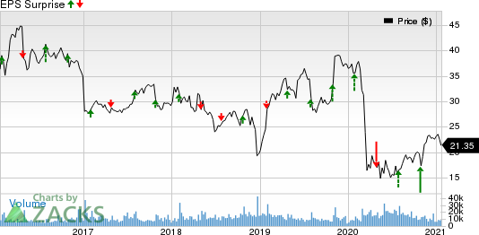 Xerox Corporation Price and EPS Surprise