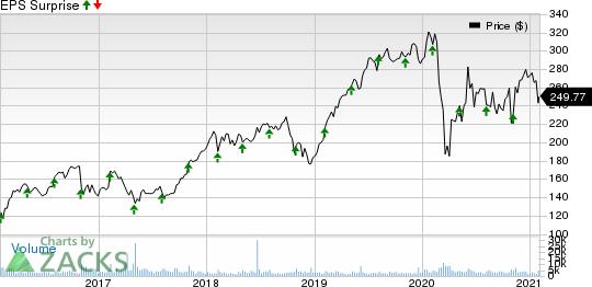 FleetCor Technologies, Inc. Price and EPS Surprise