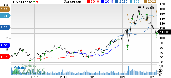 FrancoNevada Corporation Price, Consensus and EPS Surprise
