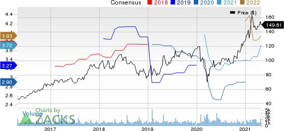 Silicon Laboratories, Inc. Price and Consensus