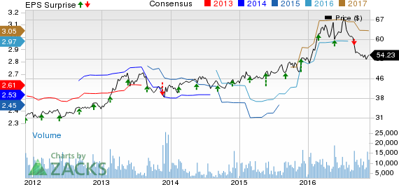 Campbell (CPB) Stock Up on Q1 Earnings Beat; View Intact (Revised)