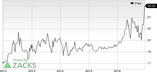 Delta Natural Gas (DGAS) Worth a Look: Stock Gains 5.3%