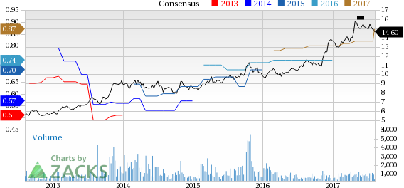 Top Ranked Value Stocks to Buy for August 9th