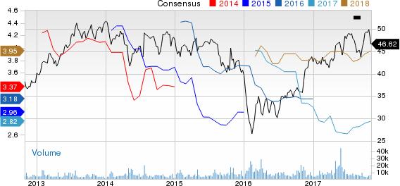 CIT Group Inc (DEL) Price and Consensus