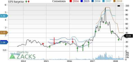 Applied Optoelectronics (AAOI) Stock Falls on Earnings & Revenue Miss