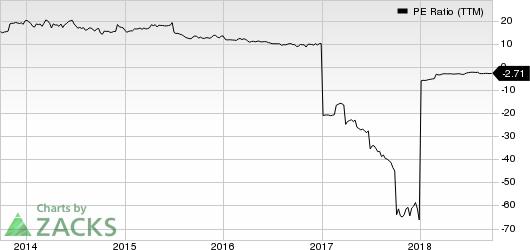 Atlas Financial Holdings, Inc. PE Ratio (TTM)
