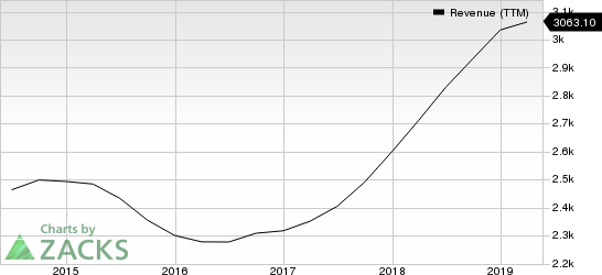 Vishay Intertechnology, Inc. Revenue (TTM)
