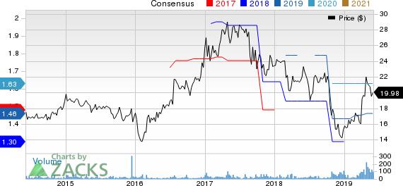 Acme United Corporation. Price and Consensus