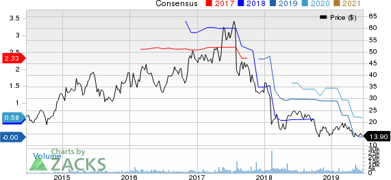 MACOM Technology Solutions Holdings, Inc. Price and Consensus