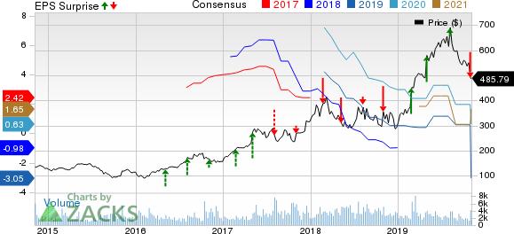 MercadoLibre, Inc. Price, Consensus and EPS Surprise