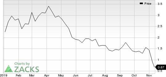 Chesapeake Energy Corporation Price