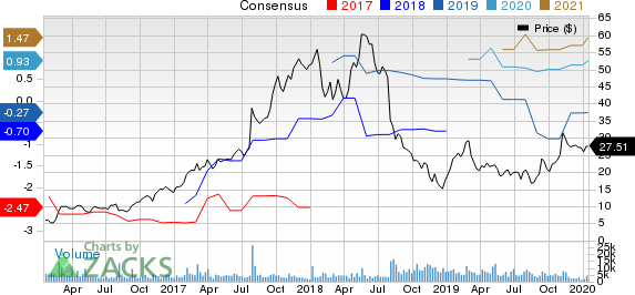 Scientific Games Corp Price and Consensus