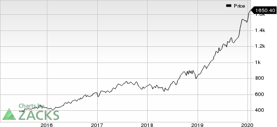 Cable One, Inc. Price