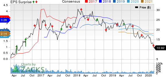 Teck Resources Ltd Price, Consensus and EPS Surprise