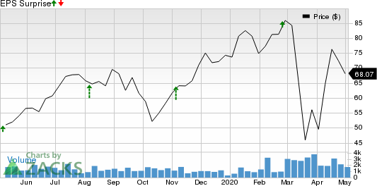 Inspire Medical Systems, Inc. Price and EPS Surprise