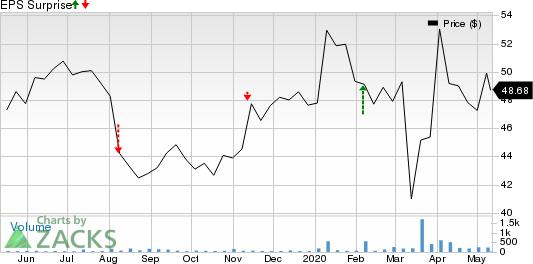 Fujifilm Holdings Corp Price and EPS Surprise