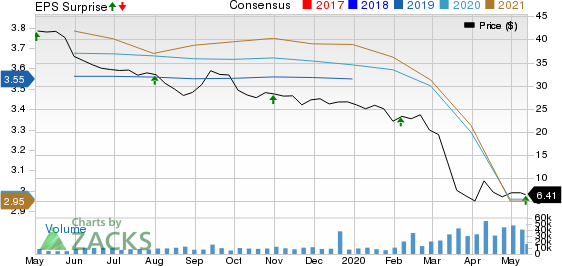 Macerich Company The Price, Consensus and EPS Surprise