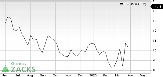 BG Foods, Inc. PE Ratio (TTM)