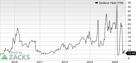 Martin Midstream Partners L.P. Dividend Yield (TTM)