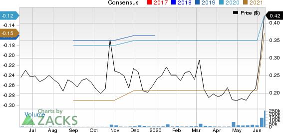 Actinium Pharmaceuticals, Inc. Price and Consensus