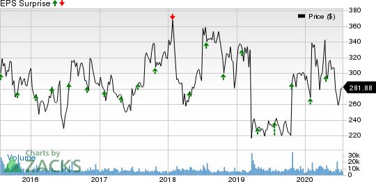 Biogen Inc. Price and EPS Surprise