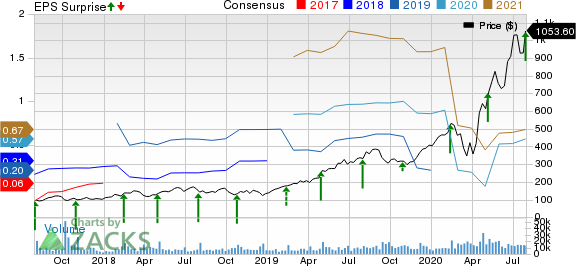 Shopify Inc. Price, Consensus and EPS Surprise